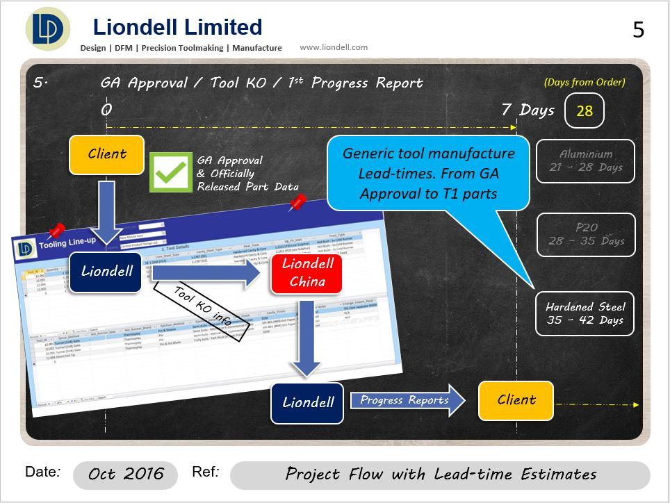projectflow5of14