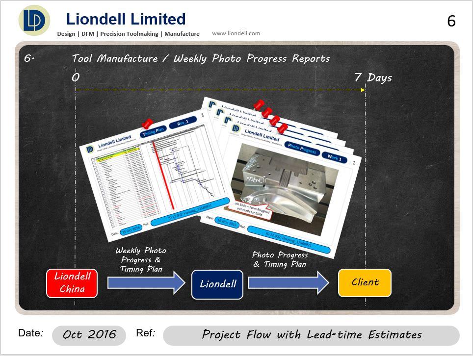 projectflow6of14